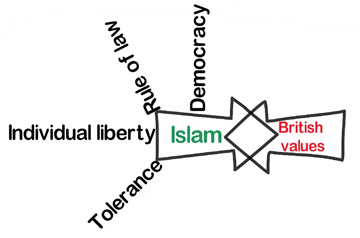 MODERATE ISLAM AND BRITISH VALUES ARE COMPATIBLE
