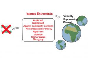 THE DIFFERENCE BETWEEN ISLAMIC EXTREMISTS AND MODERATE MUSLIMS